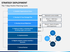 Strategy Deployment PPT slide 11