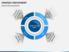 Strategy Deployment PPT slide 13