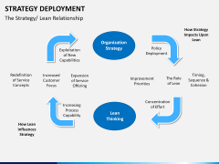 Strategy Deployment PPT slide 14