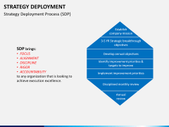 Strategy Deployment PPT slide 4