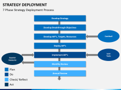 Strategy Deployment PPT slide 8
