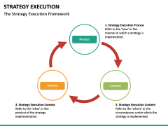 Strategy execution PPT slide 32