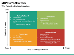 Strategy execution PPT slide 36