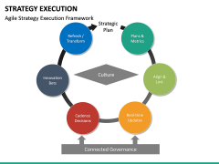 Strategy execution PPT slide 37