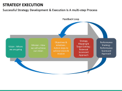 Strategy execution PPT slide 27