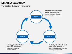 Strategy execution PPT slide 10