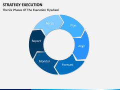 Strategy execution PPT slide 13