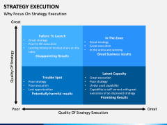 Strategy execution PPT slide 14