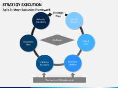 Strategy execution PPT slide 15