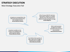Strategy execution PPT slide 22