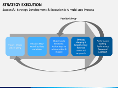 Strategy execution PPT slide 5