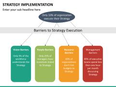 Strategy implementation PPT slide 24