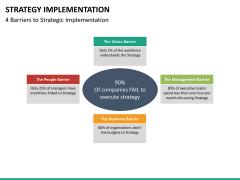 Strategy implementation PPT slide 25