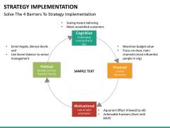 Strategy implementation PPT slide 26
