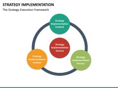 Strategy implementation PPT slide 28