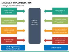 Strategy implementation PPT slide 21