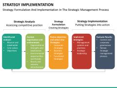 Strategy implementation PPT slide 22