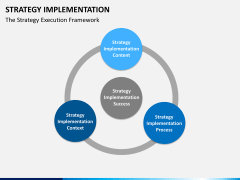 Strategy implementation PPT slide 14