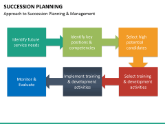 Succession planning PPT slide 33