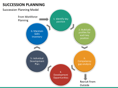 Succession planning PPT slide 34