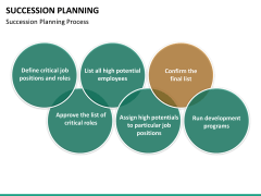 Succession planning PPT slide 29