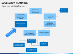 Succession planning PPT slide 20