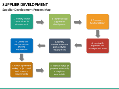 Supplier Development PPT slide 29