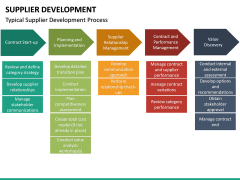 Supplier Development PPT slide 24