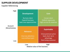 Supplier Development PPT slide 26