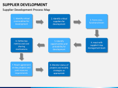 Supplier Development PPT slide 12