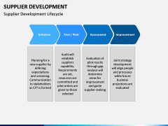 Supplier Development PPT slide 4