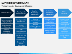 Supplier Development PPT slide 7