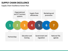 Supply Chain Excellence PPT slide 15
