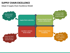 Supply Chain Excellence PPT slide 17