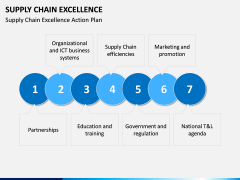 Supply Chain Excellence PPT slide 5