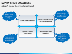 Supply Chain Excellence PPT slide 7
