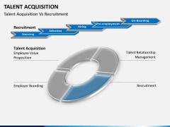 Talent management bundle PPT slide 55