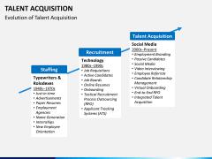Talent management bundle PPT slide 57