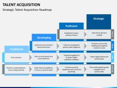 Talent management bundle PPT slide 46