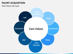 Talent management bundle PPT slide 50