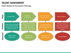 Talent assessment PPT slide 31
