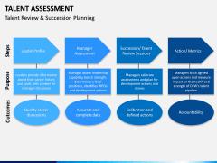 Talent assessment PPT slide 15