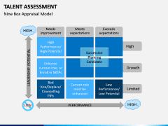 Talent assessment PPT slide 7