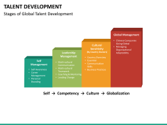 Talent development PPT slide 22
