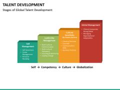 Talent management bundle PPT slide 95