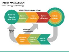 Talent management bundle PPT slide 69