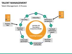 Talent management bundle PPT slide 70