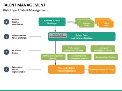 Talent management bundle PPT slide 75