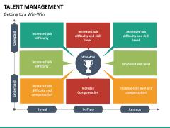 Talent management bundle PPT slide 65