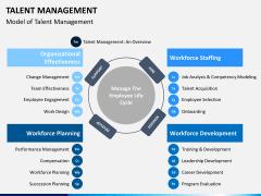 Talent management bundle PPT slide 10